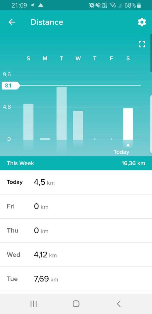Fitbit App Overview, Here of Distance