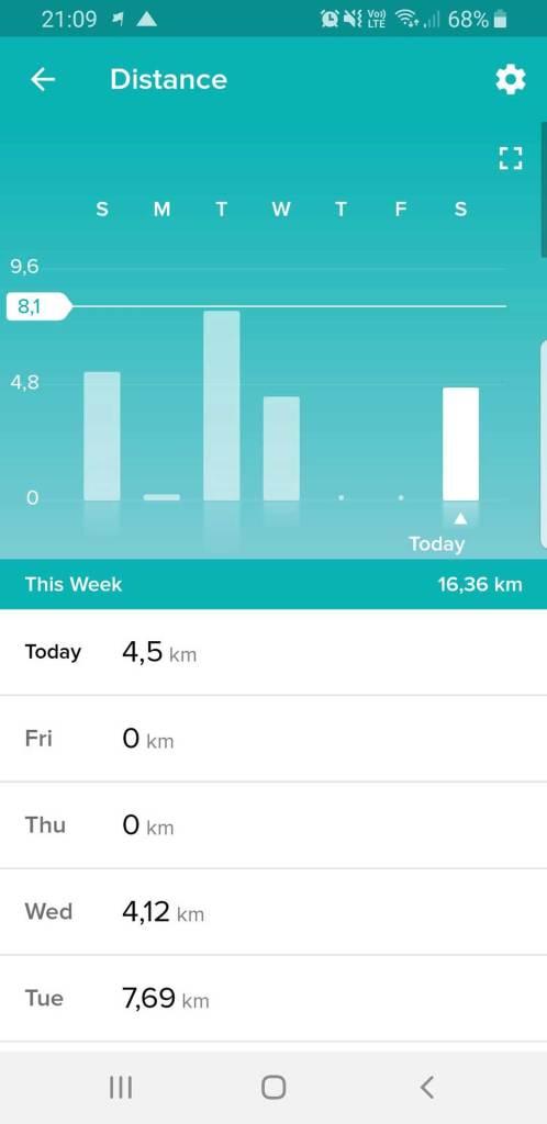 Fitbit App: Überblick über zurückgelegte Distanz