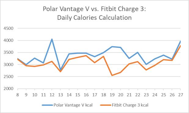 Polar Vantage V vs. Fitbit Charge 3:  Measurement / Calculation of Calorie Burn