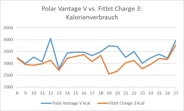 Polar Vantage V vs. Fitbit Charge 3: Aufzeichnung/Einschätzung verbrauchter Kalorien