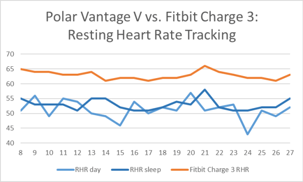 Polar Vantage V vs. Fitbit Charge 3: Resting Heart Rate Tracking