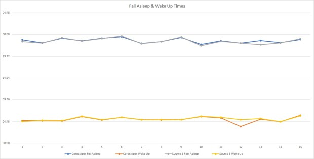 Times I (supposedly) fell asleep and woke up, as measured by Coros Apex vs. Suunto 5