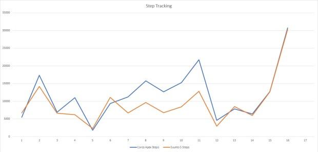 Suunto 5 vs. Coros Apex: Step Tracking