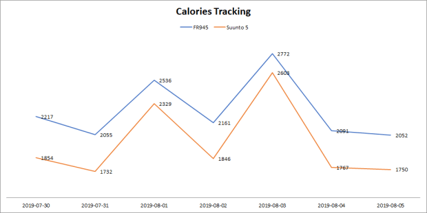 Calorie Tracking in Suunto 5 vs. Garmin FR945
