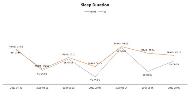 Duration of sleep, as measured by Garmin FR945 vs. Suunto 5