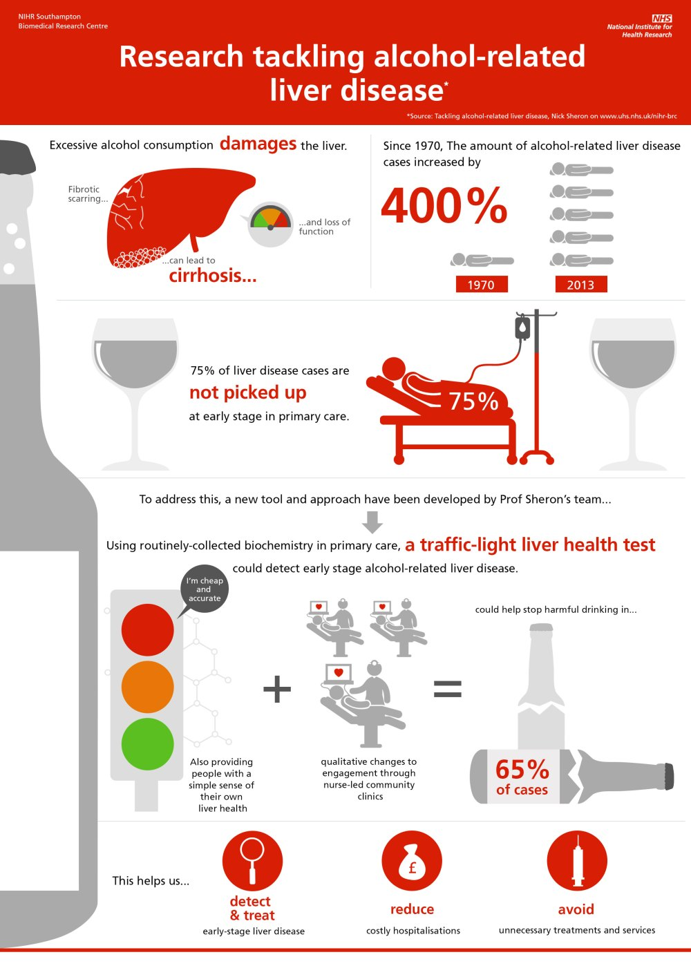 medium resolution of alcoholic liver disease infographic