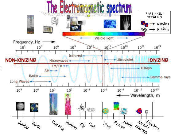 The electromagnetic spectrum gives an overview of all radiation also hse gateway university bergen rh uib
