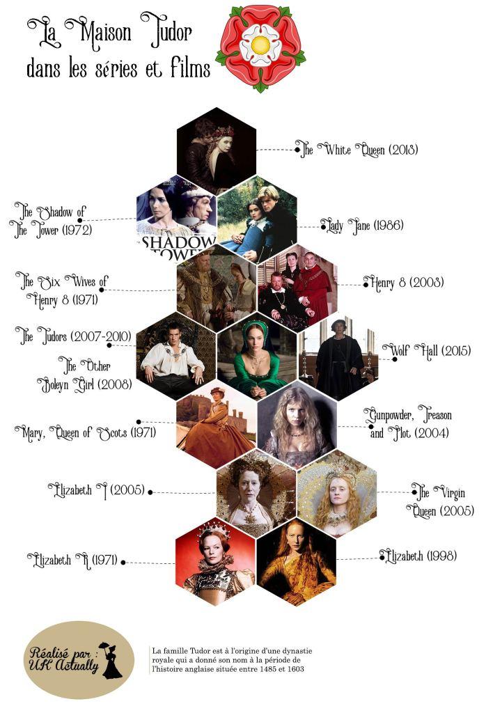 La Maison Tudor au cinéma et dans les séries TV
