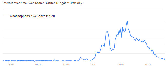 Google search spike suggests people don't know why they Brexited