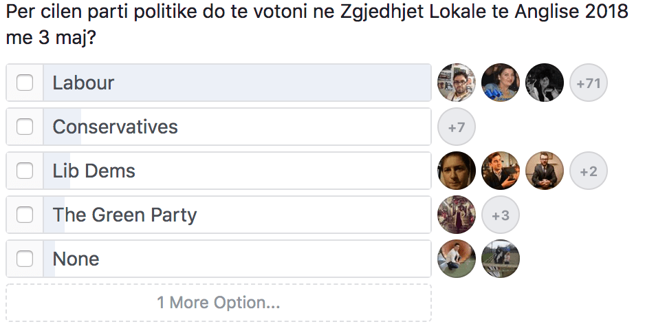 Based on a survey done on Facebook page 'UK Albanians Network', majority of British Albanians will vote Labour tomorrow, during Local Elections 2018 in England.