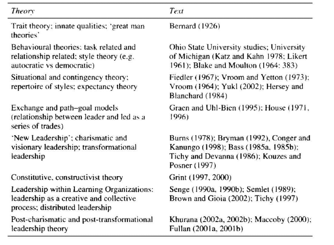 Applying Leadership Theories Essay