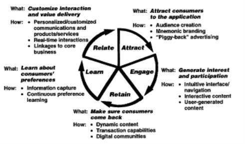 Sample Undergraduate 2:2 Marketing Essay