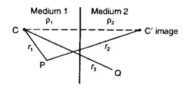 Section 4a: Electrical Resistivity Surveying