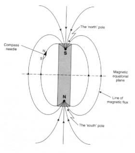 Section 3: Magnetics Surveying