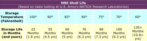 MRE shelf life chart