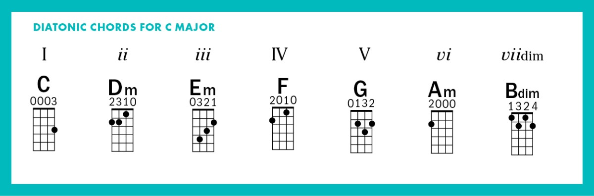 Diatonic C Chords Beginner Uke Lesson Free Strumming Playing Ukulele Magazine Get Off the Page Play by Ear