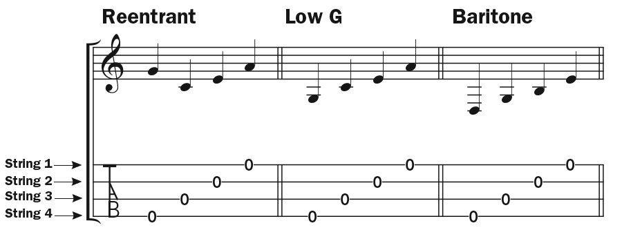 ukulele musical notation showing musical staff and tab notation
