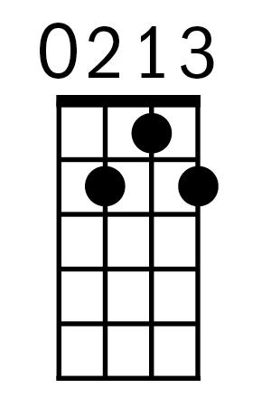 Ukulele G7 chord diagram