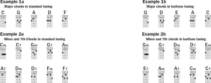 Ukulele chord shapes baritone vs. standard