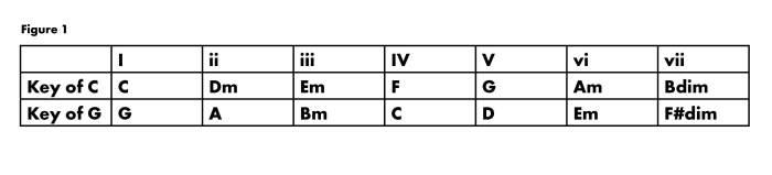 Chord number chart for ukulele