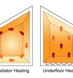 why underfloor heating is efficient all year round uk underfloor heating [ 1024 x 768 Pixel ]