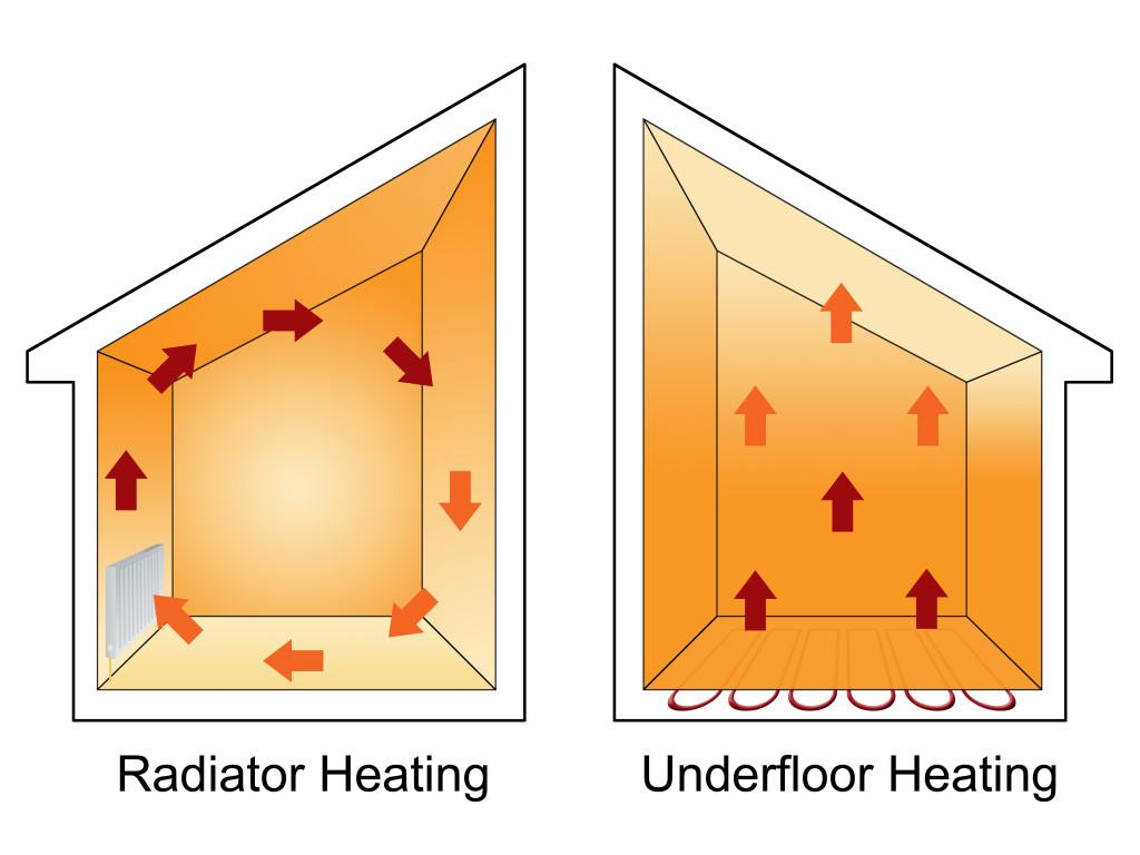 hight resolution of why underfloor heating is efficient all year round uk underfloor heating