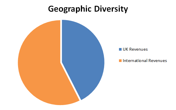 Value investing portfolio geographic diversity