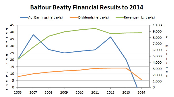 Balfour Beatty financial results to 2014