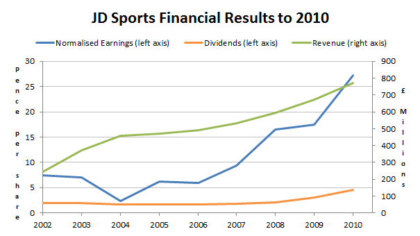 JD Sports financial results to 2013