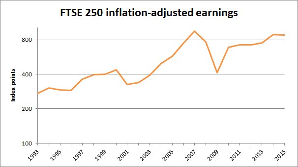 FTSE 250 inflation-adjusted earnings 2016 01