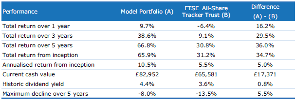 Model portfolio performance table 2016 04