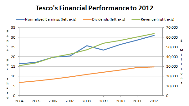 Tesco results to 2012