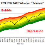 The FTSE 250's CAPE ratio suggests the index is close to fair value