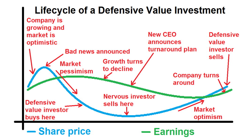 Idealised defensive value investment
