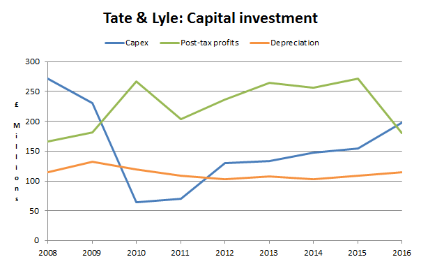 Tate and lyle plc capital expenses