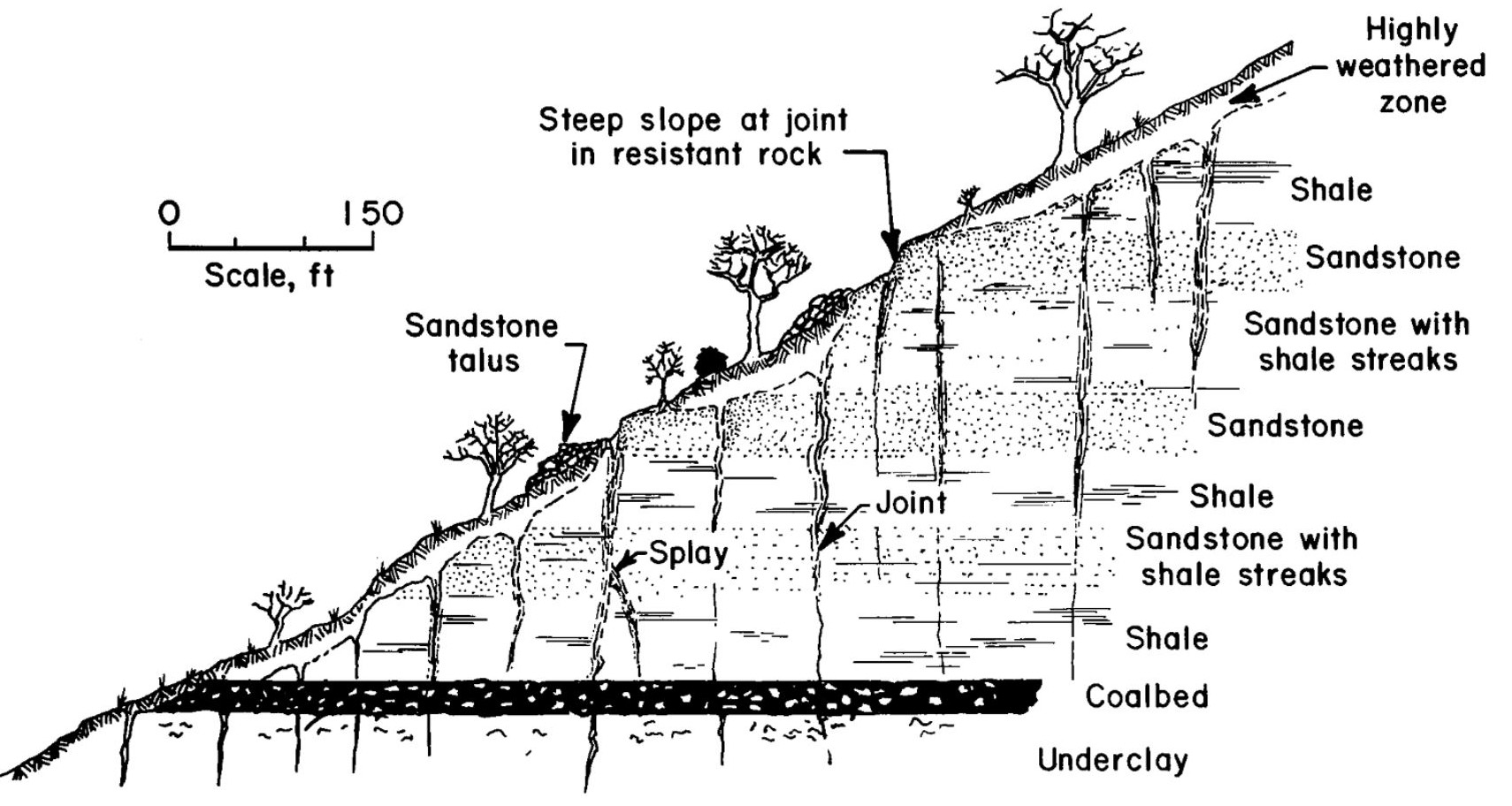 slope orientation diagram shed roof coal kentucky geological survey university of