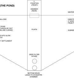koi pond garden design koi diy filter diy bakki shower diy garden pond water feature water garden  [ 1546 x 1047 Pixel ]