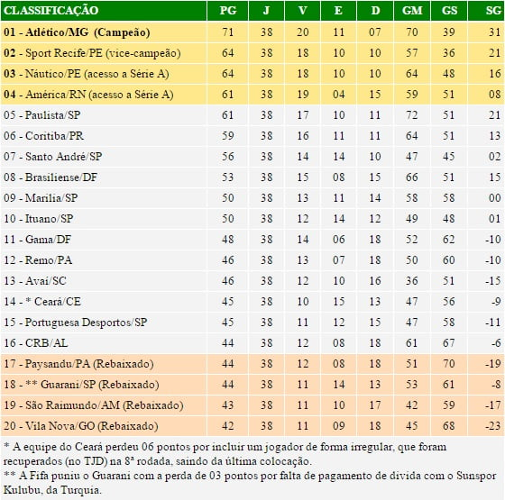 classificacao_serieb_2006