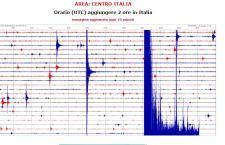Roma: terremoto sveglia la capitale.  7.1 con epicentro a Rieti