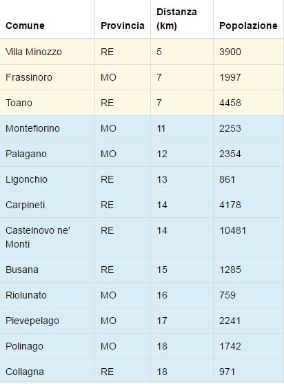 tabella-terremoto