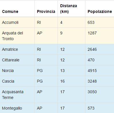 tabella comuni terremoto