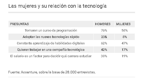 mujeres tecnologia