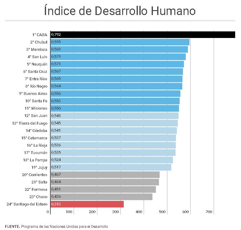 ranking desigualdad