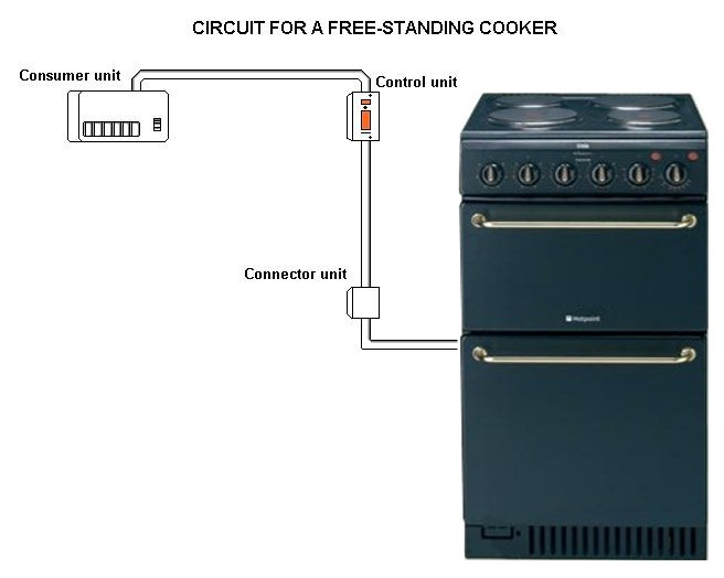 how to wire a plug outlet diagram clam labeled electric cooker circuits electrics circuit