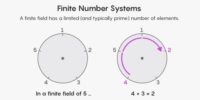 diagram showing the finite number system. two circle number 1 to 5 around