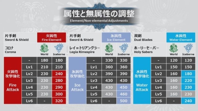 MHW Iceborne Elemental Damage changes