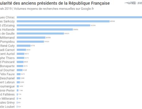 Jacques Chirac, ce (très) cher Président le plus populaire du web