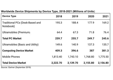 Les livraisons mondiales de smartphones, tablettes et PC chutent en 2019