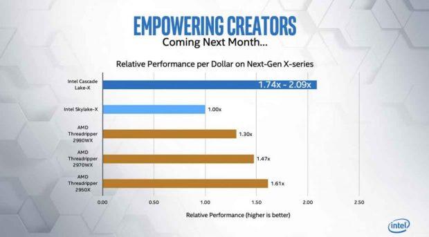 Processeur Intel Cascade Lake-X – Empowering Creators