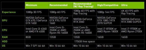 Call of Duty: Modern Warfare, les recommandations matérielles PC de Nvidia